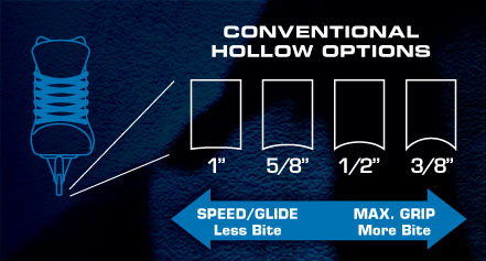 Conventional Hollow Options